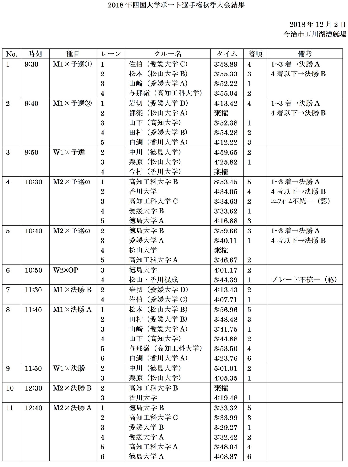 Shikokuautumnrowing_2